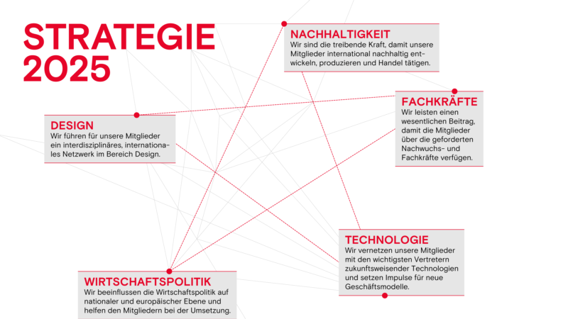 Swisstextiles Strategie breit